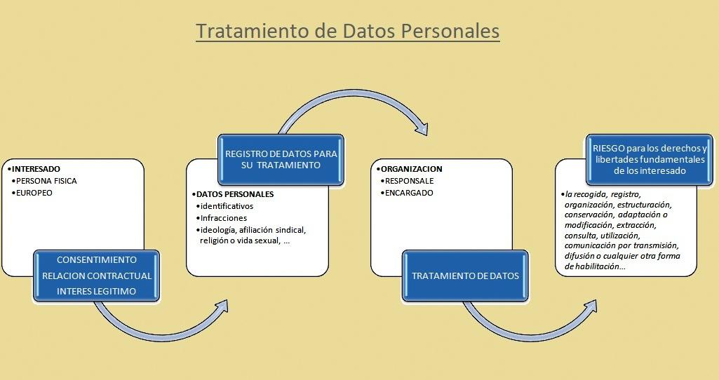 Asesoria en Ciudad Real